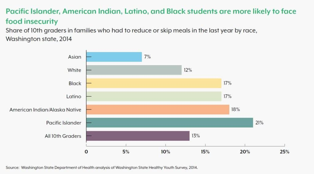 Bar graph showing the percent of 10th graders in Washington who had to reduce or skip meals in 2014 by race: 7% Asian, 12% white, 17% Black and Latinx, 18% American Indian/Alaska Native, 21% Pacific Islander, and 13% for all 10th graders in aggregate.