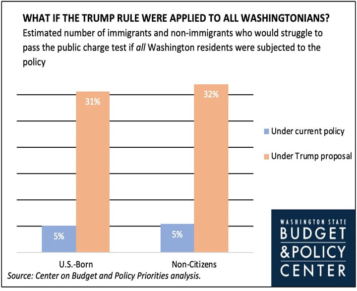 Bar graph of the increase of U.S.-born and non-citizen Washingtonians who would struggle to pass the public charge test.