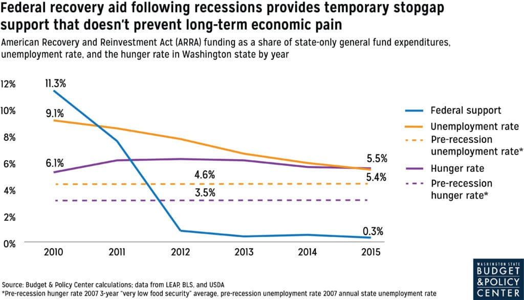 Graph depicting how hunger and unemployment rates remained elevated through the out years of the Great Recession, even as federal aid phased out